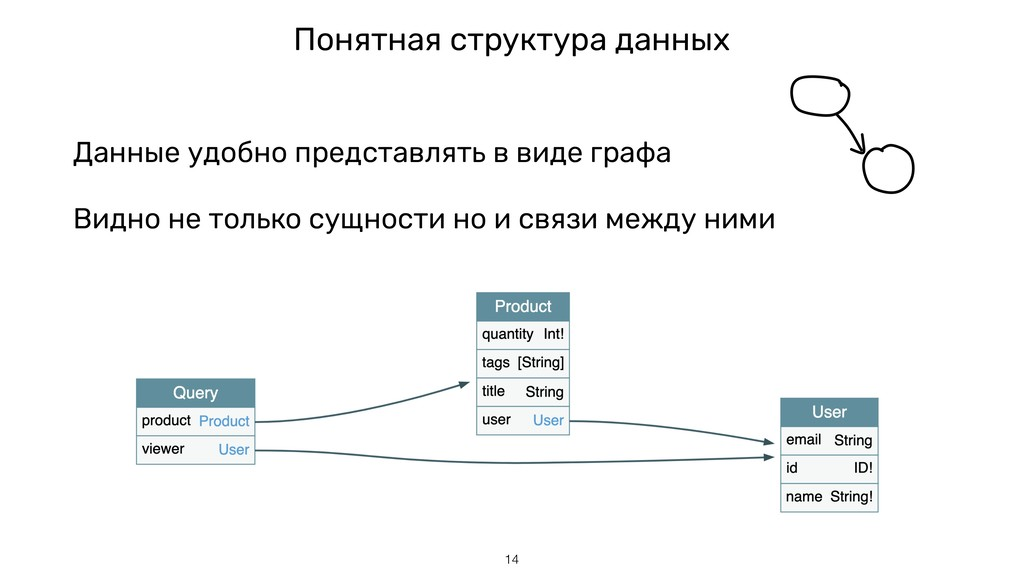 Данные удобно представлять в виде графа Видно н...
