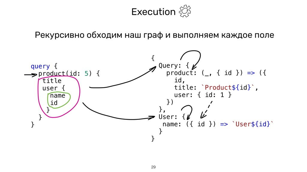 Execution !29 query { product(id: 5) { title us...