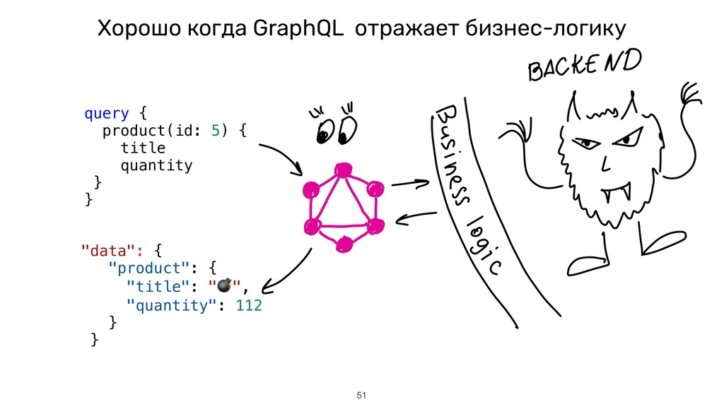 Хорошо когда GraphQL отражает бизнес-логику !51...