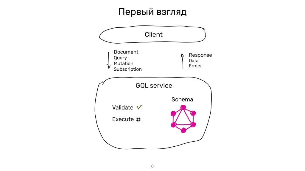 GQL service Client Document Query Mutation Subs...