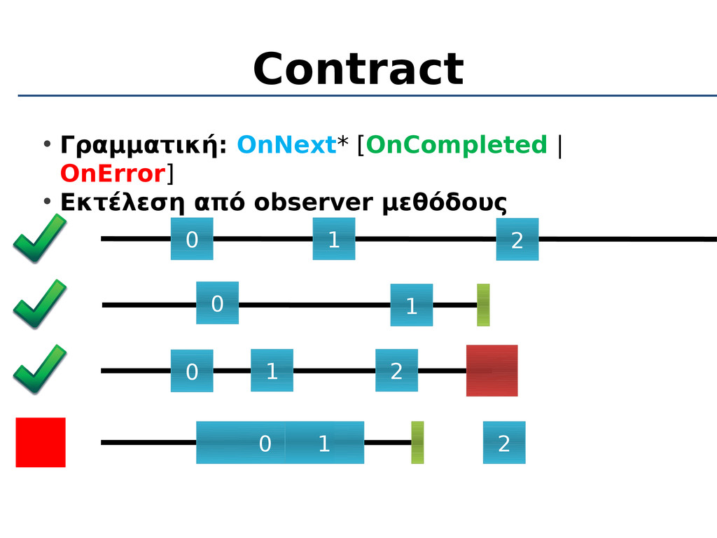 Contract • Γραμματική: OnNext* [OnCompleted | O...