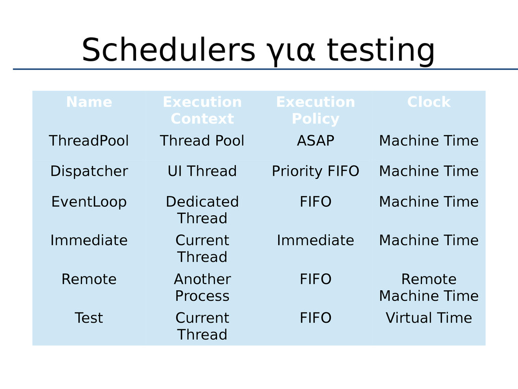 Schedulers για testing Name Execution Context E...