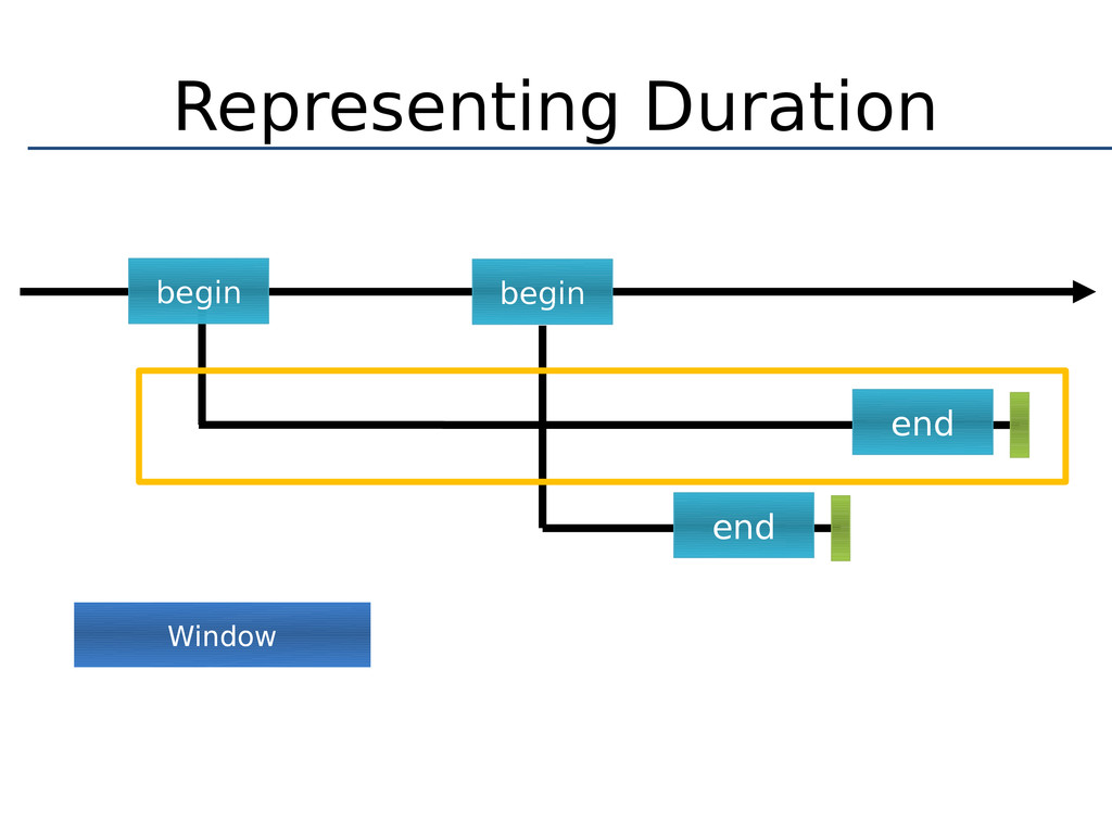 Representing Duration begin begin end end Window