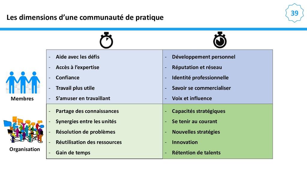 39 Les dimensions d'une communauté de pratique ...
