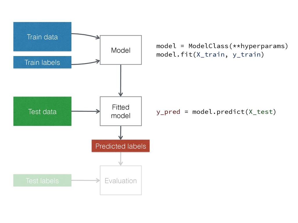 Train data Train labels Model Fitted model Test...