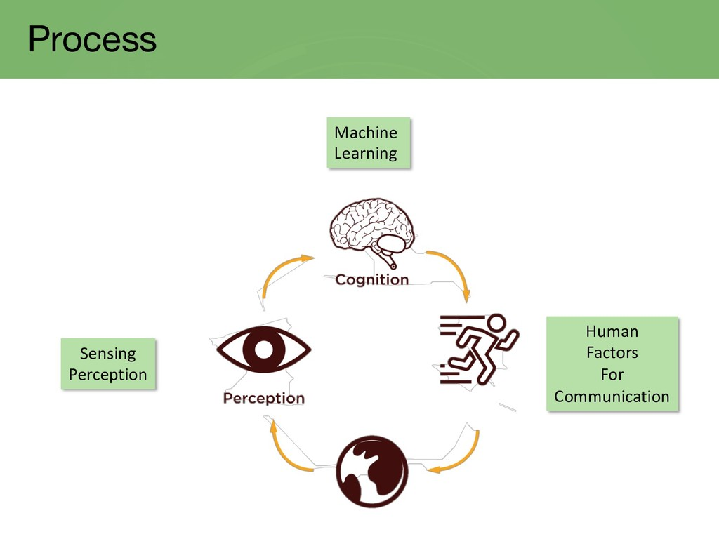 Process Machine Learning Human Factors For Comm...