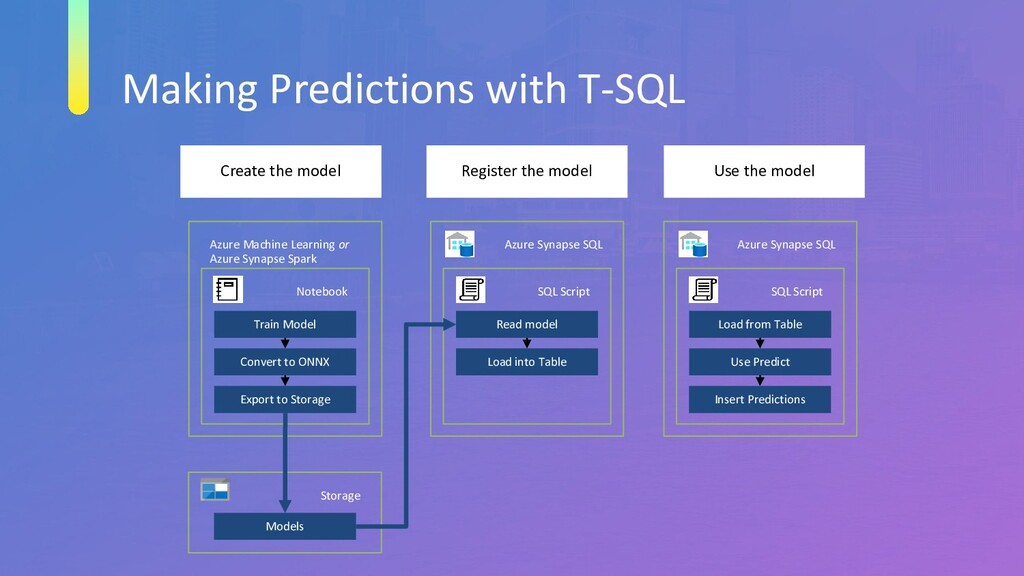 Making Predictions with T-SQL Azure Machine Lea...
