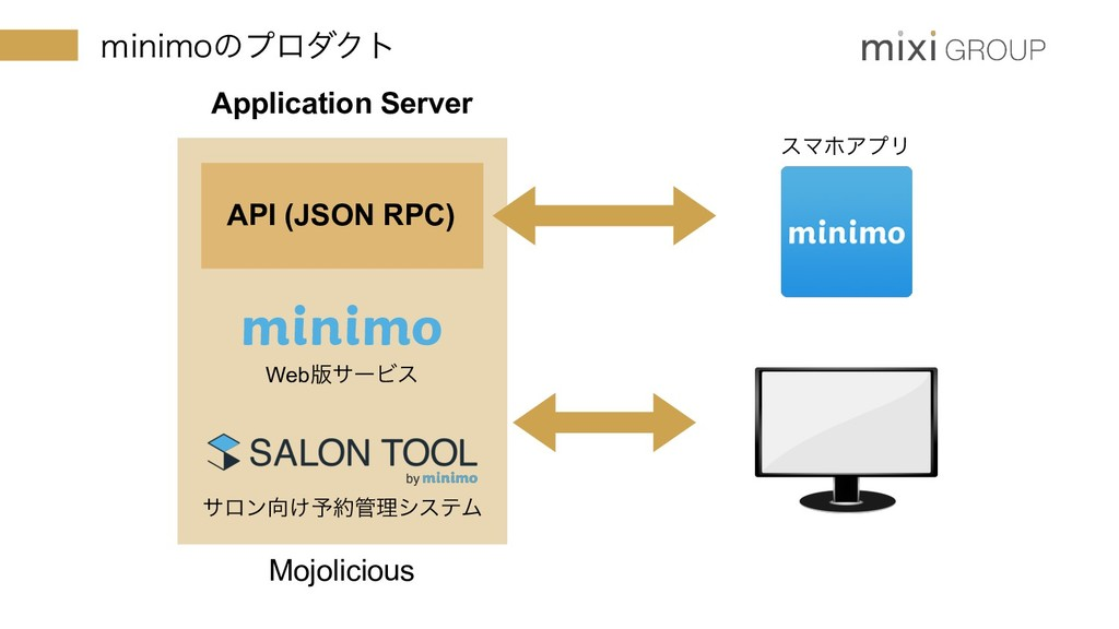 ̼JOJNPͷϓϩμΫτ Application Server Mojolicious εϚϗ...