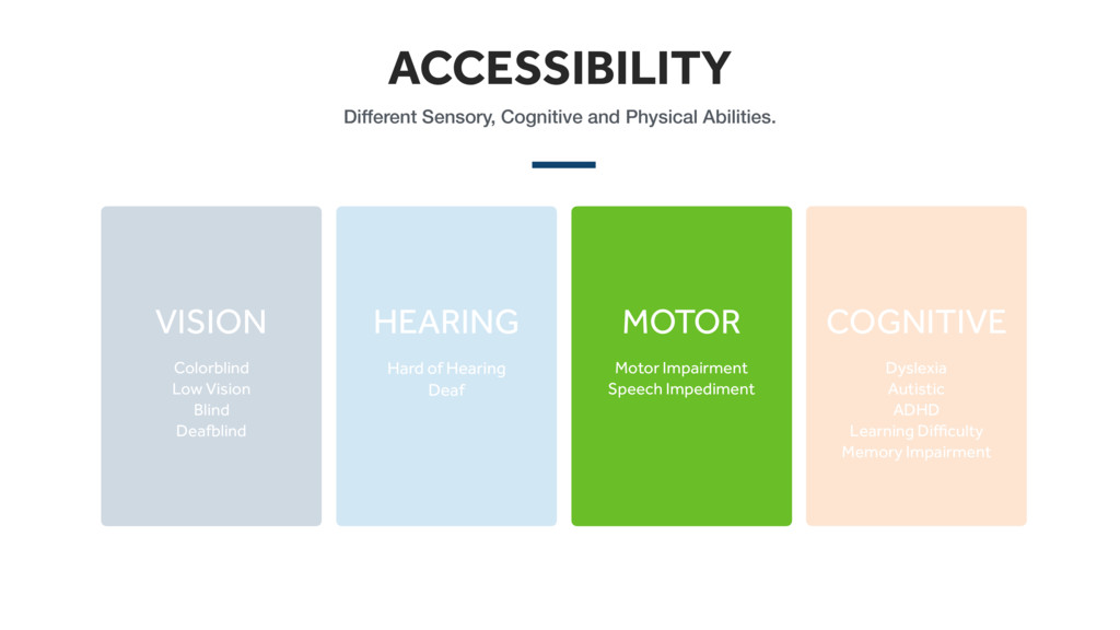 ACCESSIBILITY Different Sensory, Cognitive and ...
