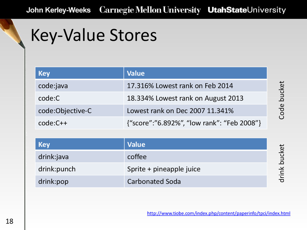 Key-Value Stores 18 Key Value code:java 17.316%...