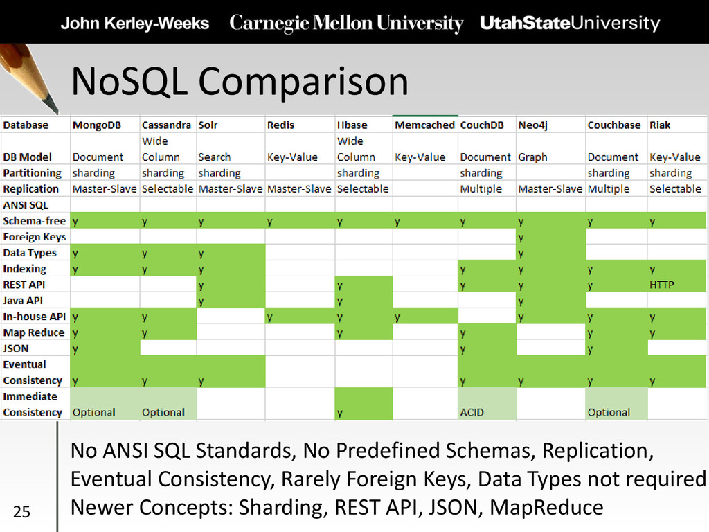 NoSQL Comparison 25 No ANSI SQL Standards, No P...