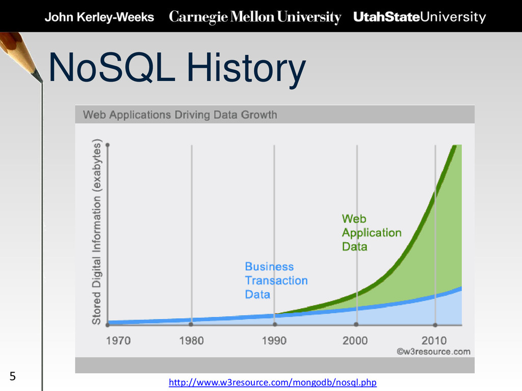 NoSQL History 5 http://www.w3resource.com/mongo...