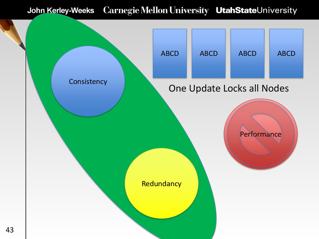 43 Consistency Redundancy Performance ABCD ABCD...