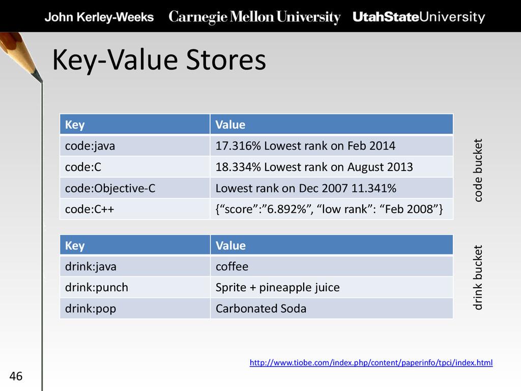 Key-Value Stores 46 Key Value code:java 17.316%...