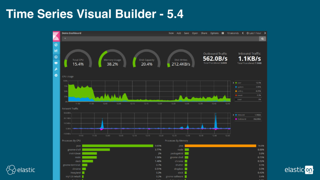 Time Series Visual Builder - 5.4