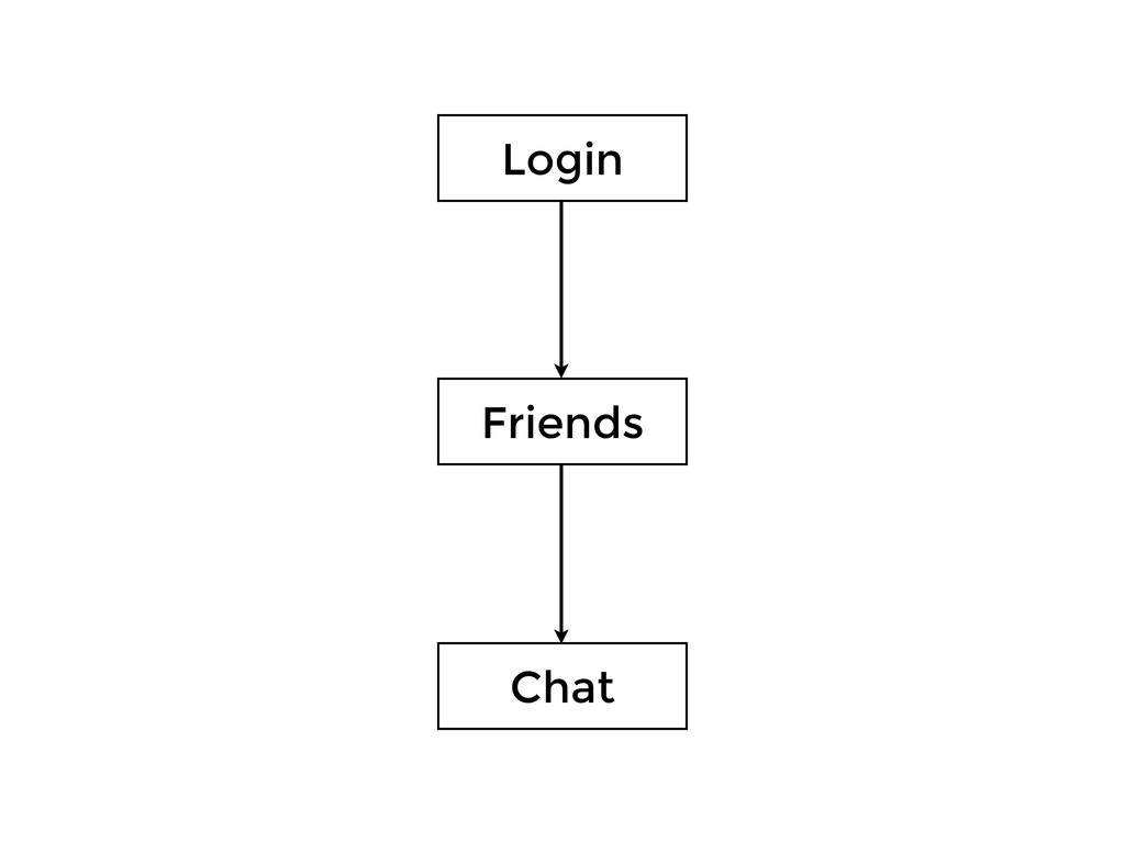Login Friends Chat