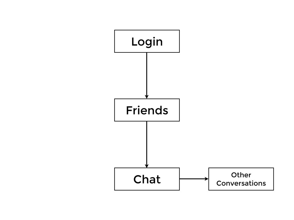 Login Friends Chat Other Conversations