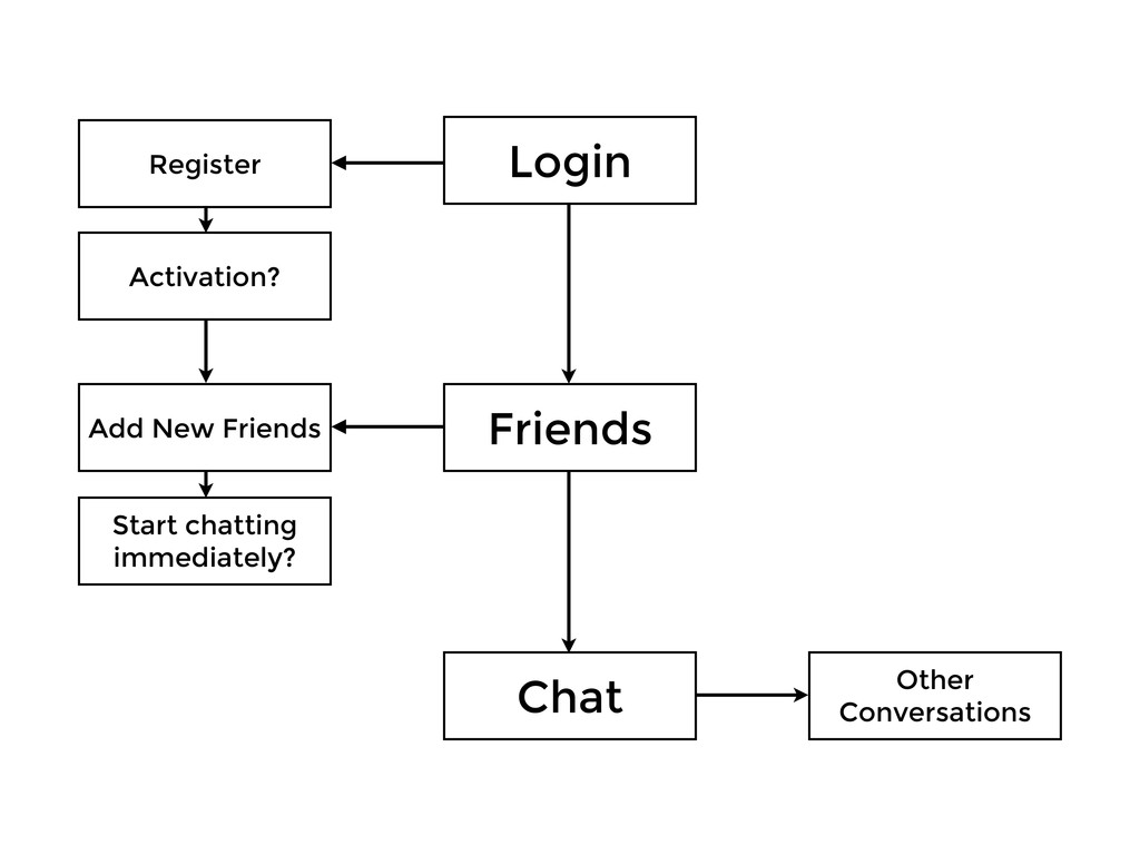 Login Friends Chat Other Conversations Add New ...