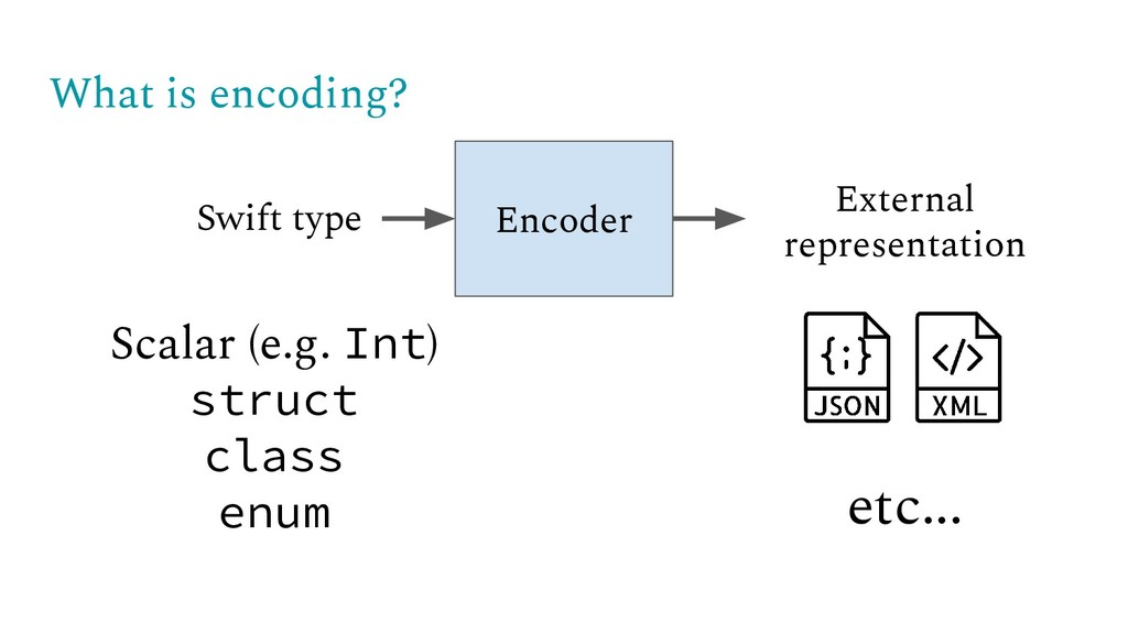 What is encoding? Encoder Swift type External r...