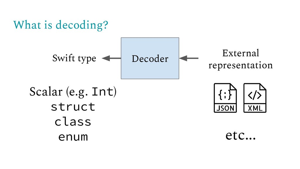 What is decoding? Decoder Swift type External r...