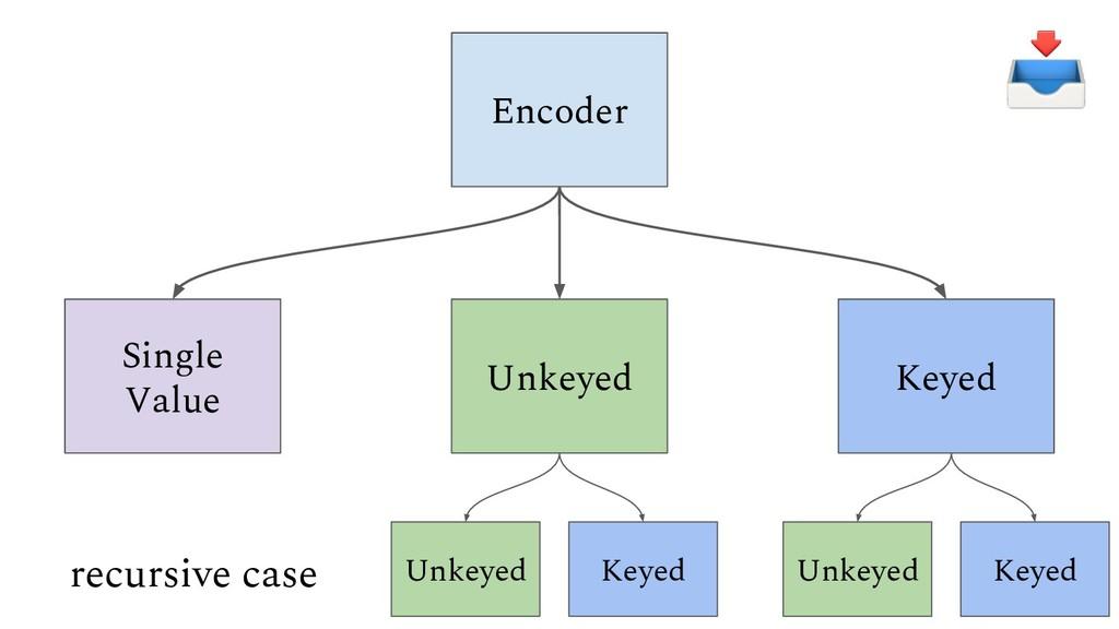 Encoder Single Value Unkeyed Keyed Unkeyed Keye...
