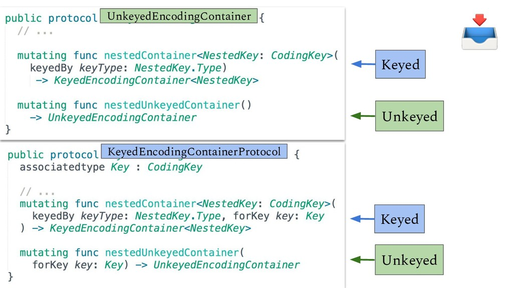 Keyed Unkeyed UnkeyedEncodingContainer KeyedEnc...