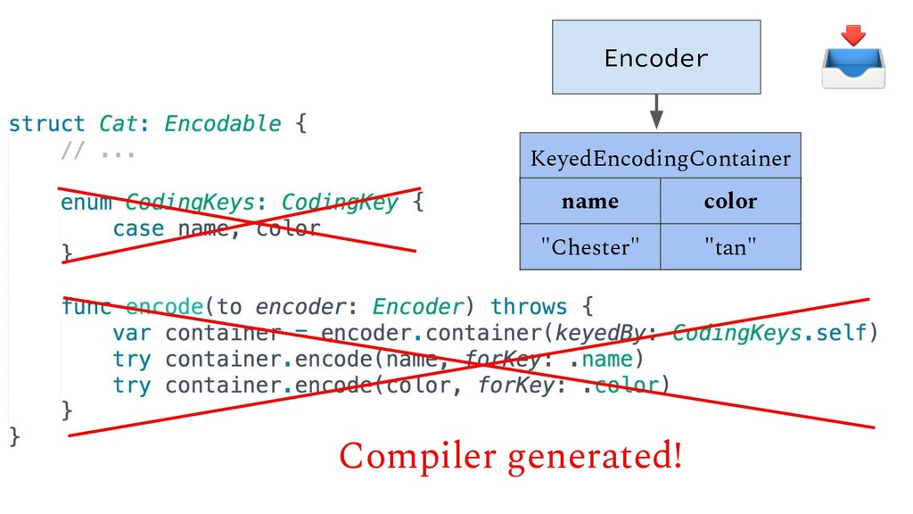"Encoder KeyedEncodingContainer name color ""Ches..."