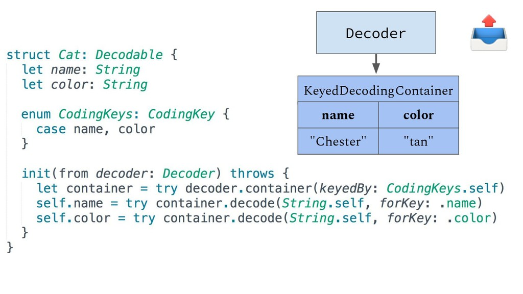 "Decoder KeyedDecodingContainer name color ""Ches..."