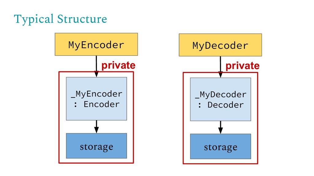 Typical Structure _MyEncoder : Encoder storage ...