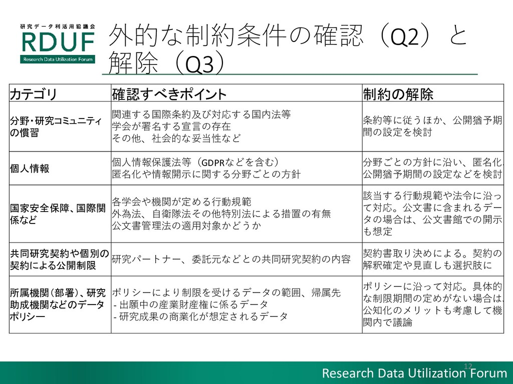 Research Data Utilization Forum 外的な制約条件の確認(Q2)と...