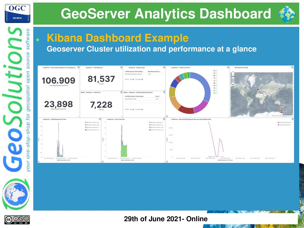 GeoServer Analytics Dashboard ⚫ Kibana Dashboar...