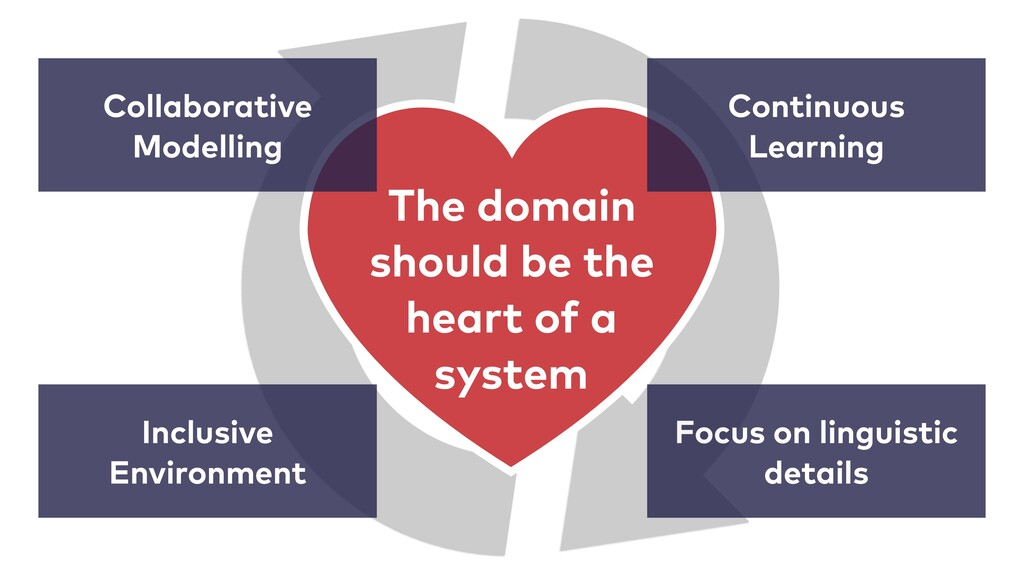 The domain should be the heart of a system Coll...