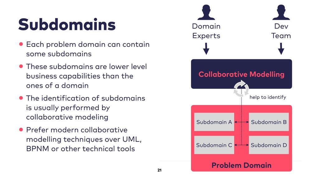 21 Subdomains •Each problem domain can contain ...
