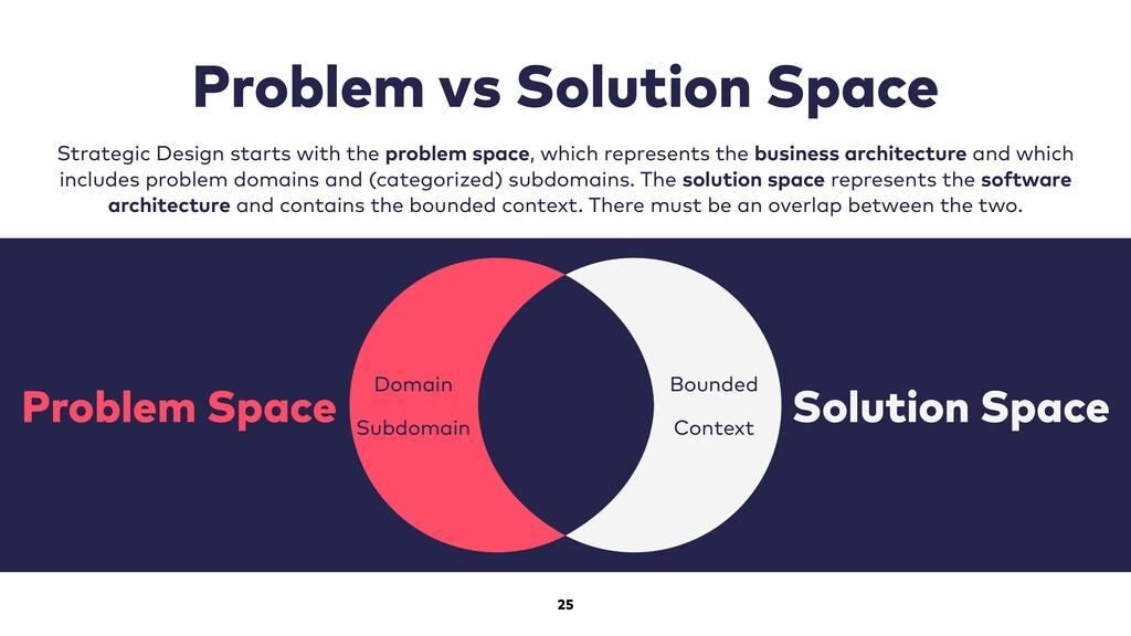 25 Problem vs Solution Space Strategic Design s...