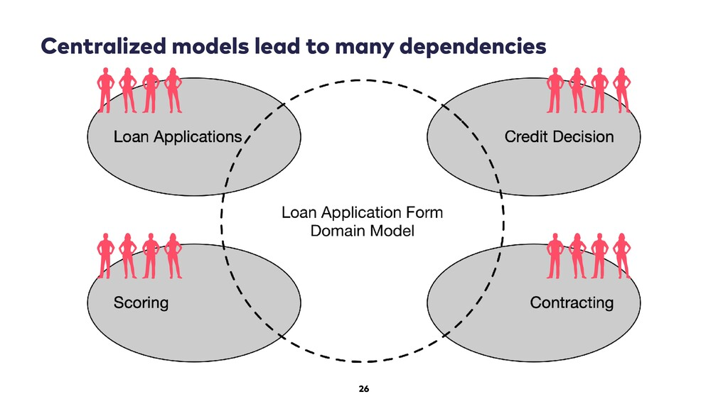 26 Centralized models lead to many dependencies