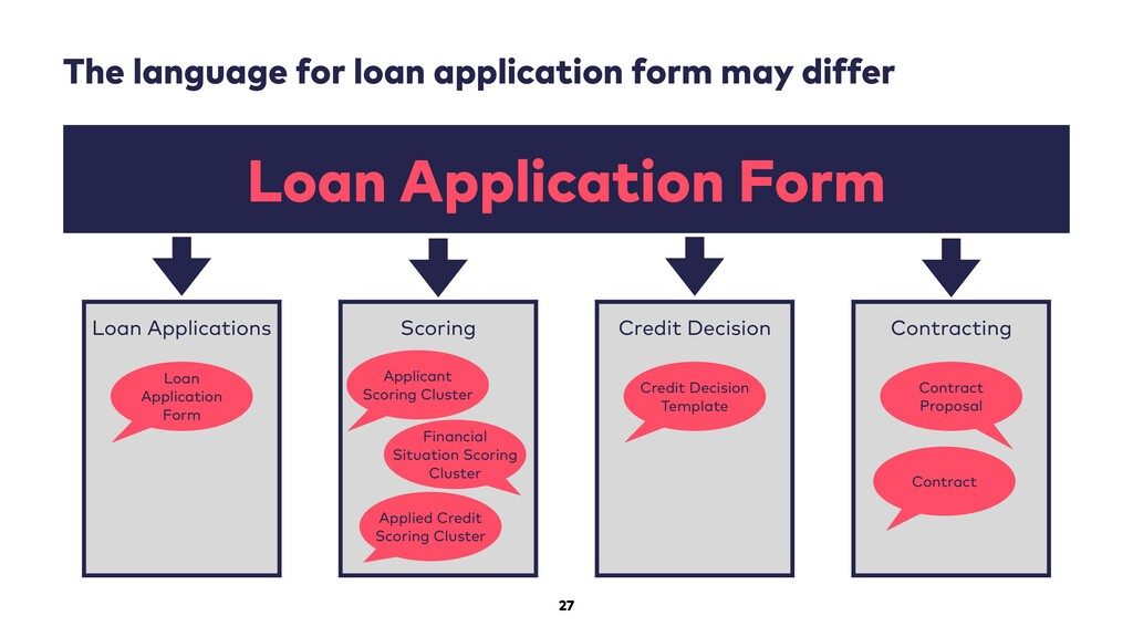 27 The language for loan application form may d...