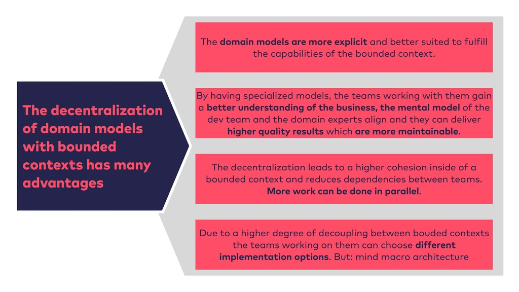 The decentralization of domain models with boun...