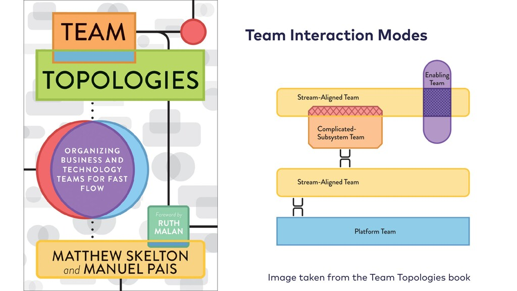 Team Interaction Modes Image taken from the Tea...