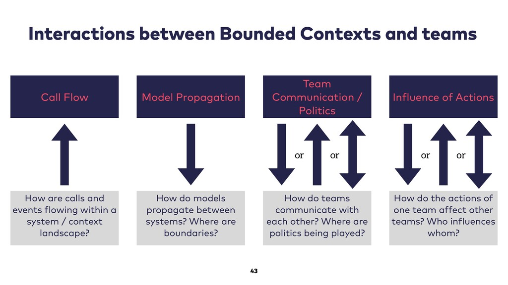 43 Interactions between Bounded Contexts and te...