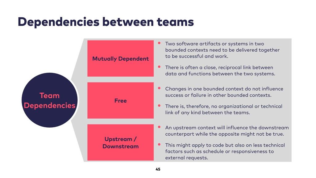 45 Dependencies between teams Team Dependencies...