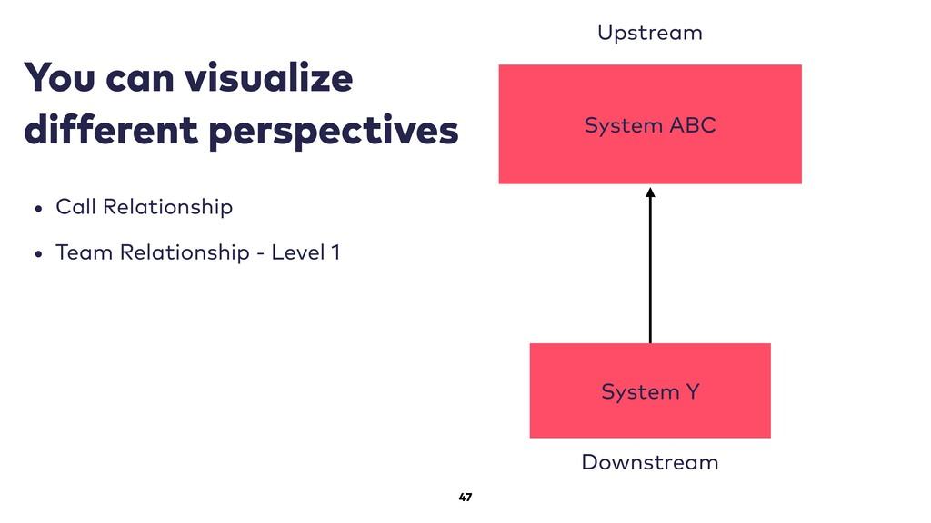 47 System ABC Upstream Downstream System Y You ...