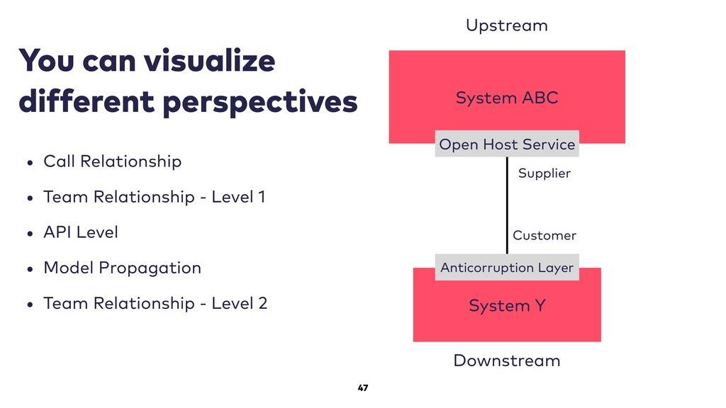 47 System ABC Upstream Downstream System Y Open...