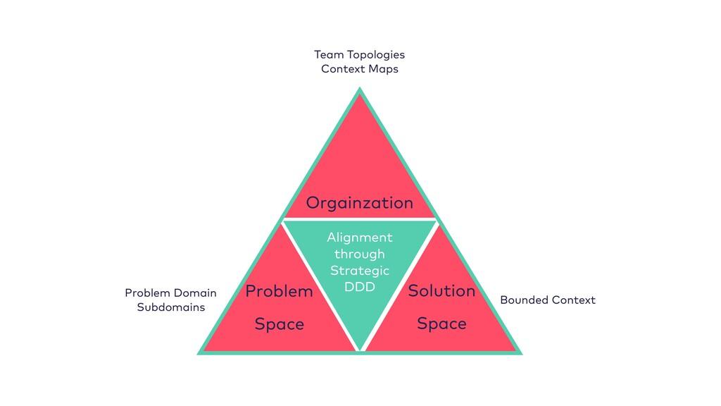 Alignment through Strategic DDD Orgainzation Te...