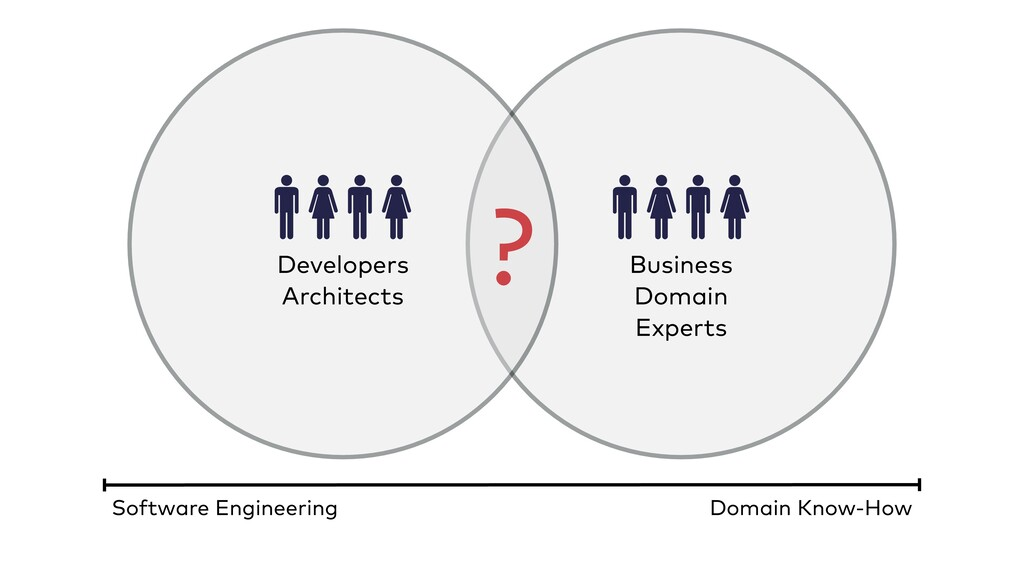 Business Domain Experts Developers Architects ?...