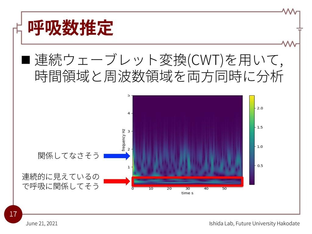 呼吸数推定 n 連続ウェーブレット変換(CWT)を⽤いて, 時間領域と周波数領域を両⽅同時に分...