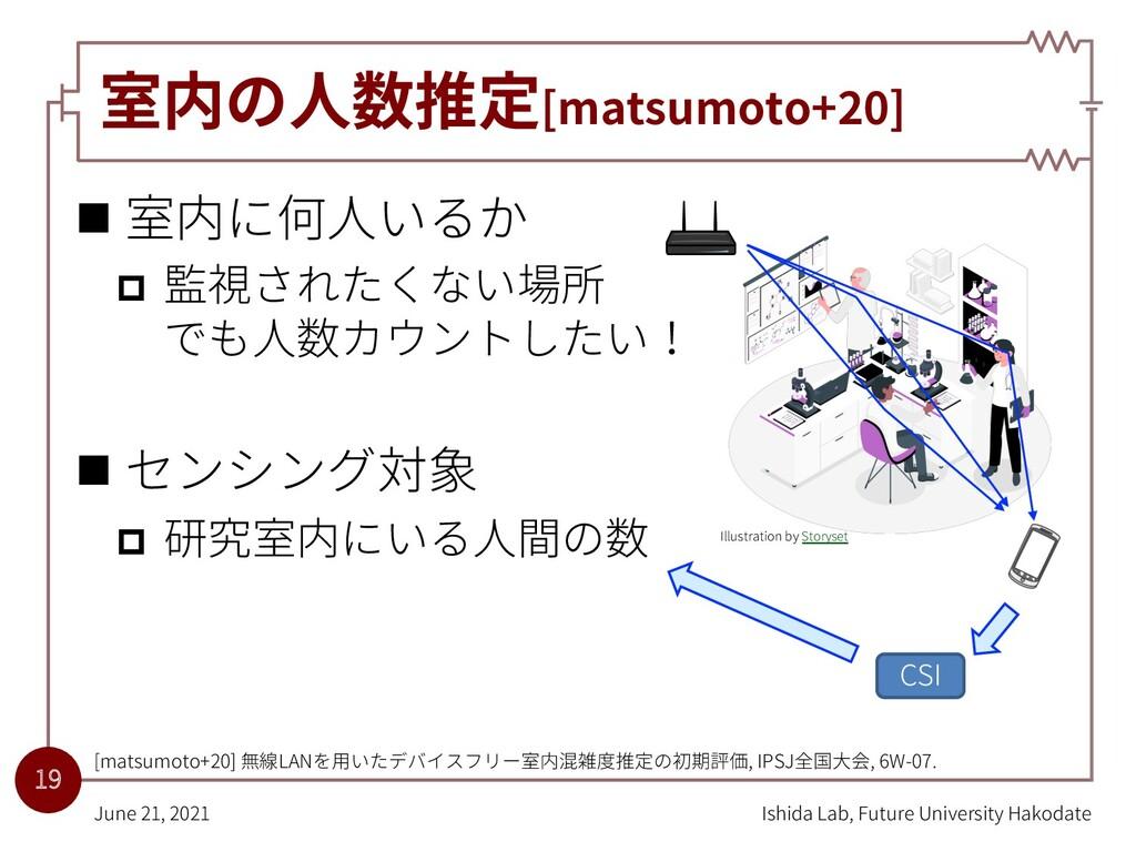 室内の⼈数推定[matsumoto+20] n 室内に何⼈いるか p 監視されたくない場所 で...