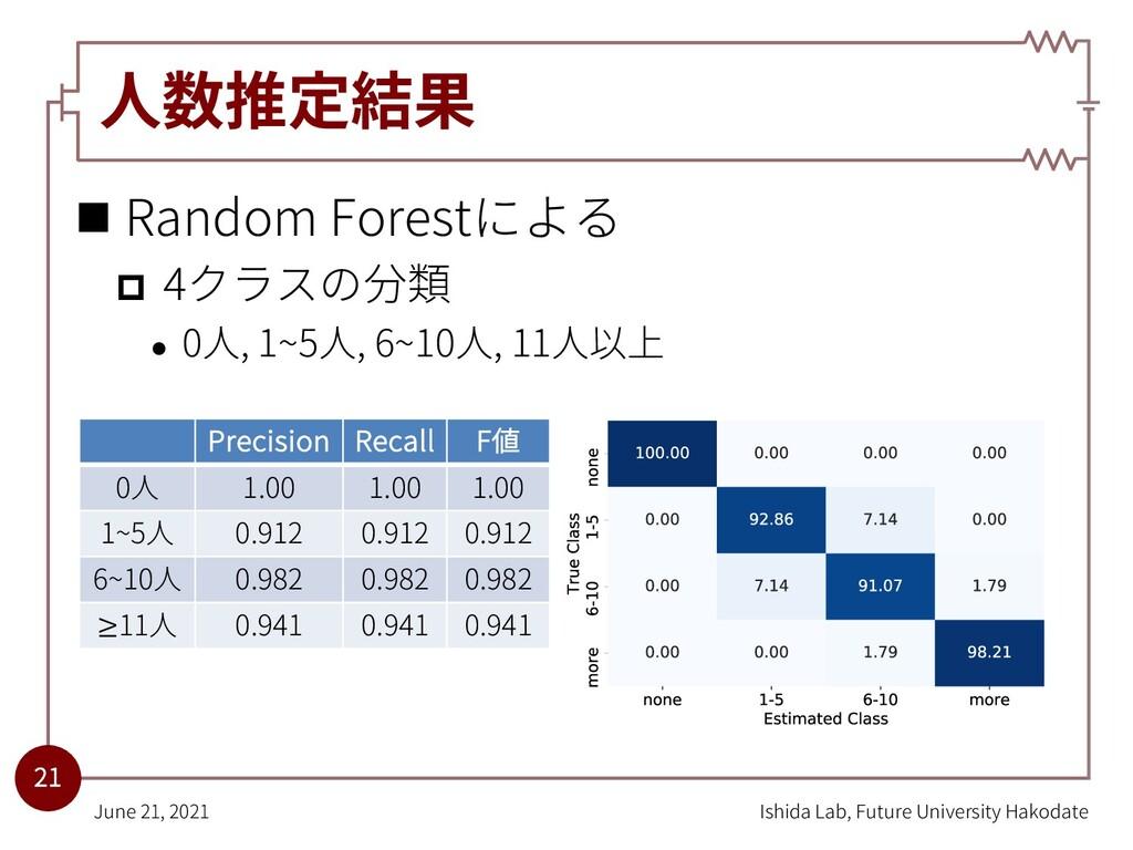 ⼈数推定結果 n Random Forestによる p 4クラスの分類 l 0⼈, 1~5⼈,...