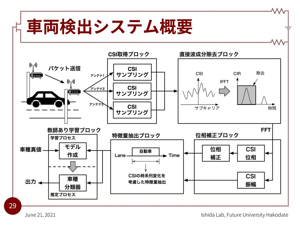 ⾞両検出システム概要 Ishida Lab, Future University Hakoda...
