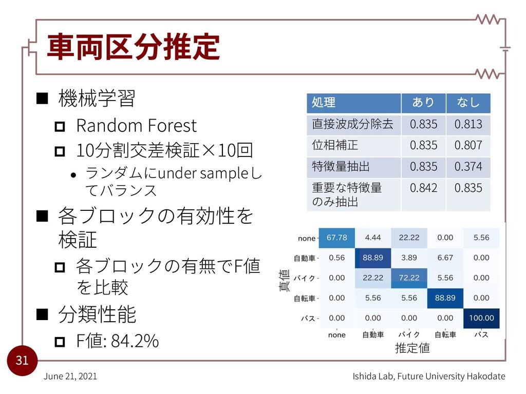 ⾞両区分推定 n 機械学習 p Random Forest p 10分割交差検証×10回 l ...