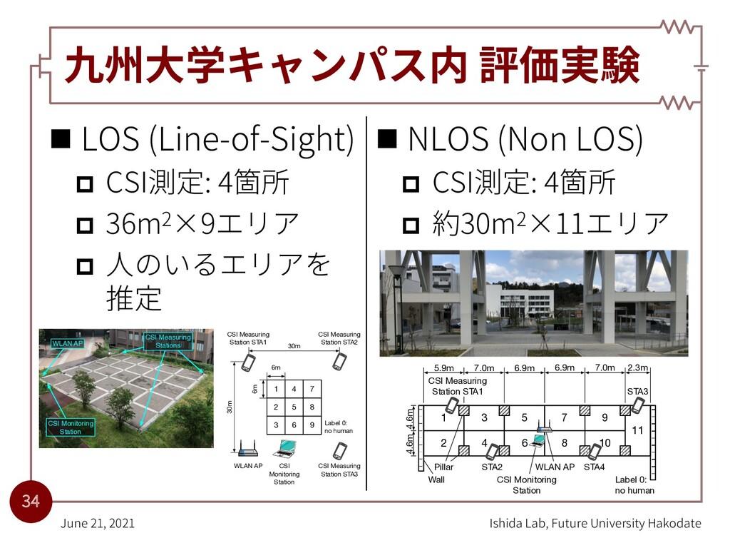 九州⼤学キャンパス内 評価実験 n LOS (Line-of-Sight) p CSI測定: ...